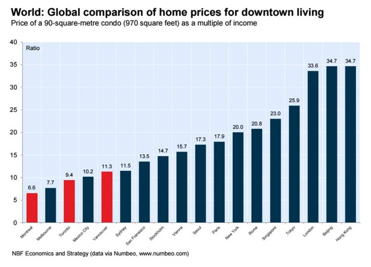 How the world compares for the cost of downtown living