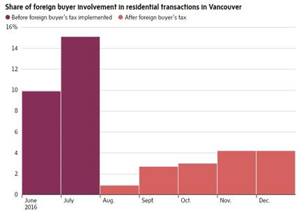 Vancouver sales before and after buyer's tax is implemented.